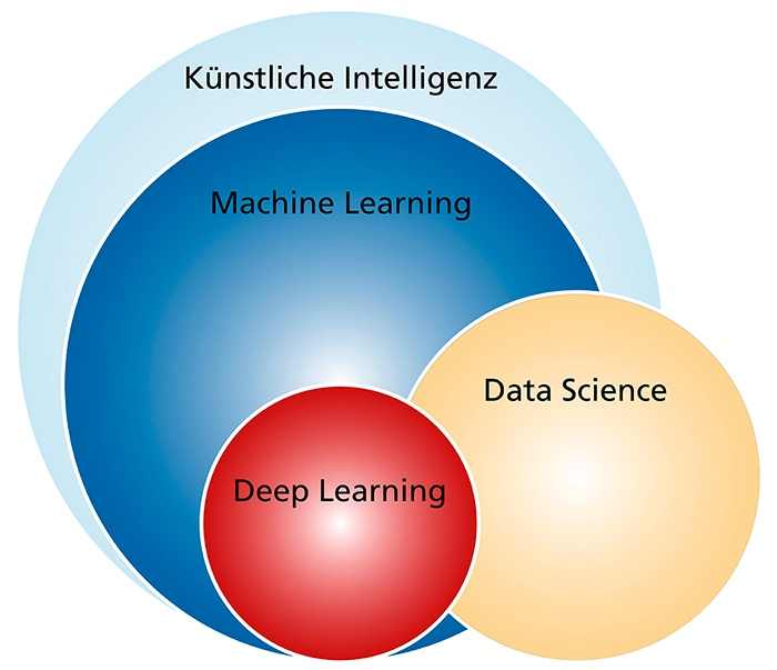 Schnittstellen Data Science