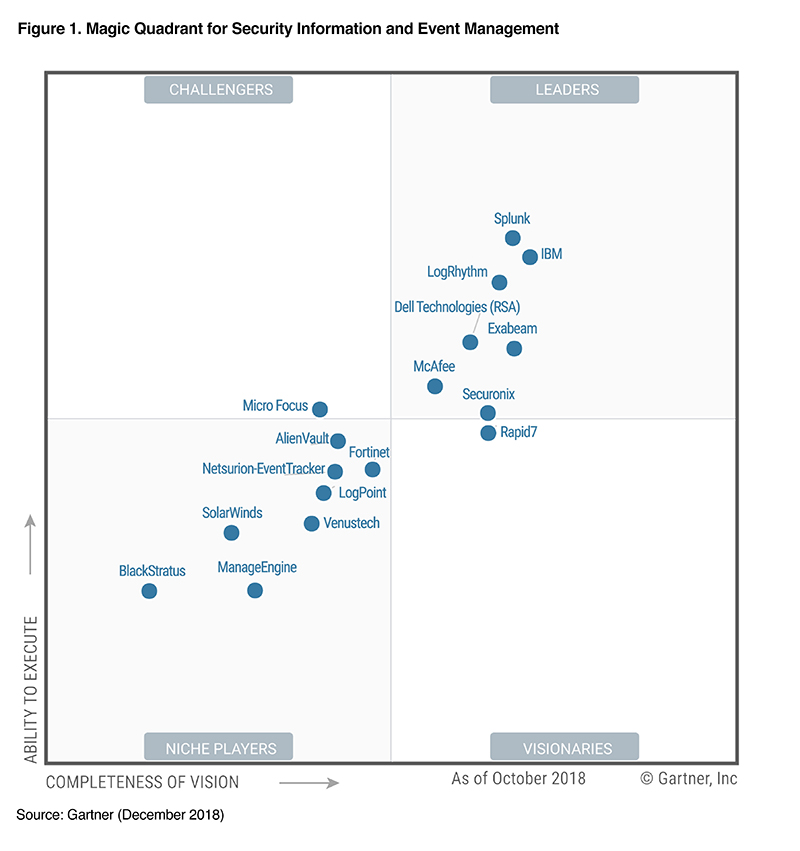 Gartner Quadrant 2018