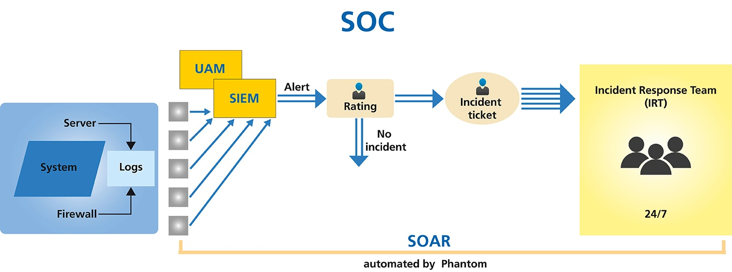 Consist Software Solutions - Security solutions and support