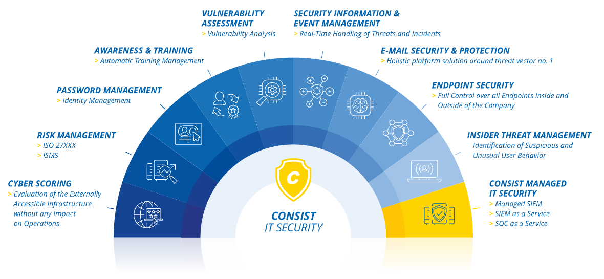 IT Security with Consist and its partners