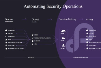 Automating Security Operation including Phantom