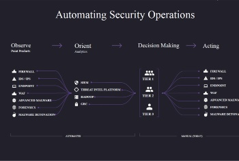 Automating Security Operation